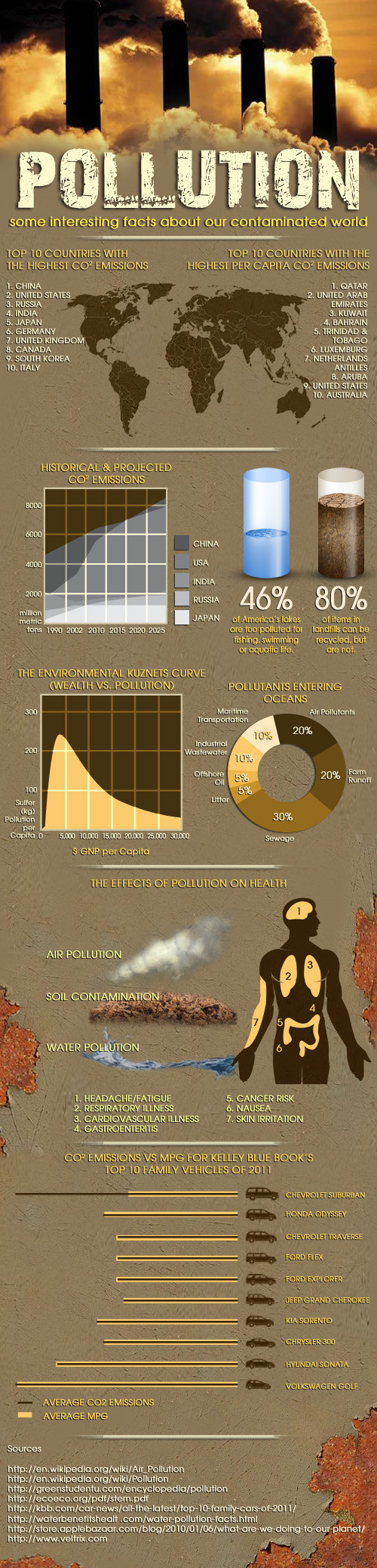 Pollution: some interesting facts about our contaminated world, an infographic.