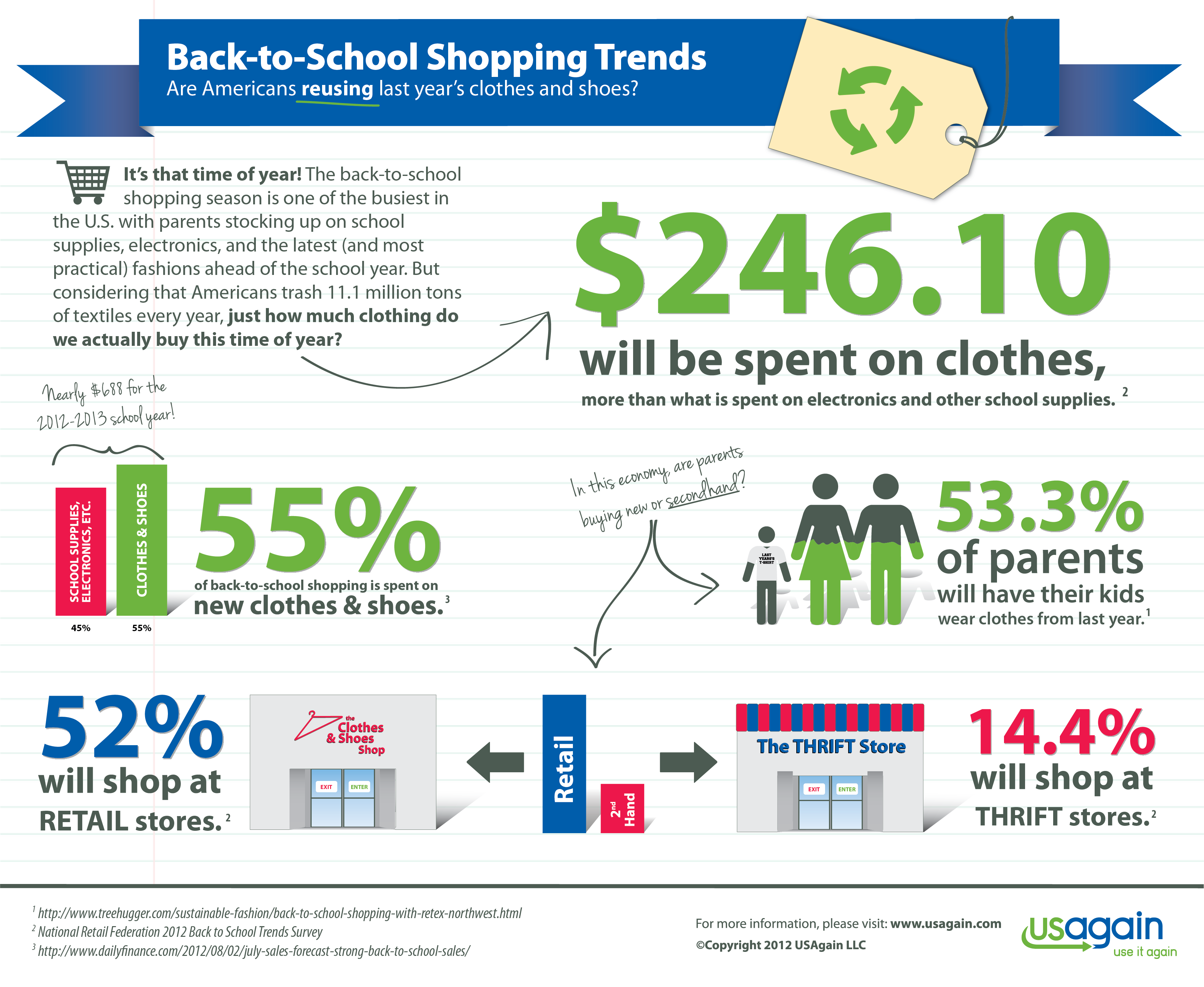 Almost All The Truth - Back To School Shopping Trends