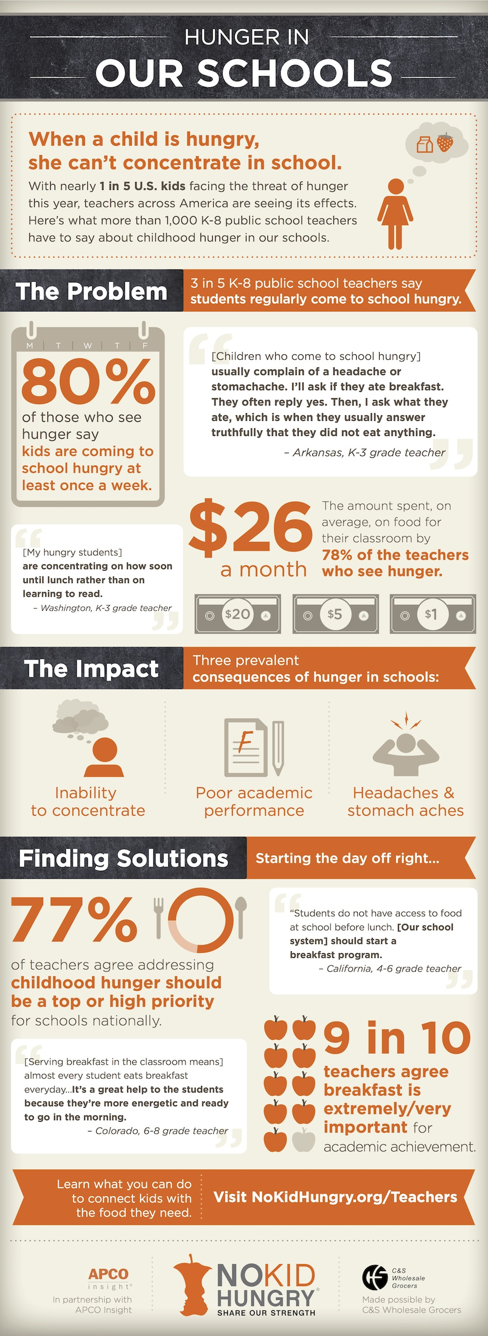 Hunger In Our Schools Infographic