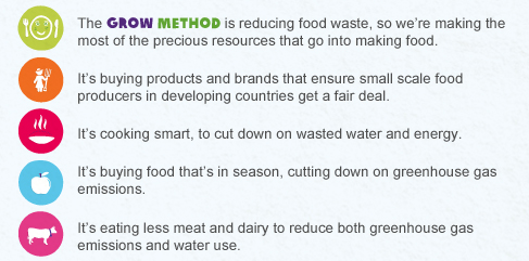 GROW Method from OXFAM